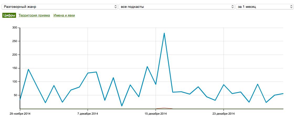 Статистика за декабрь 2014